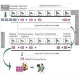 quality control flow chart