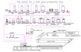 Juice filling production line