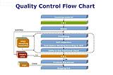 Quality control flow