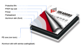 technical advantage for IDEABOND aluminium composite panel