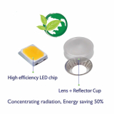 led grow light for high end market