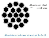 1+6+12 Aluminum Clad Steel Strand Wire