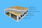 Floor System of LGS System Housing