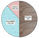 what is the percent of the wood powder and plastic ?