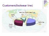 customers (footwear line)