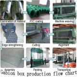 Gabion box production flow chart
