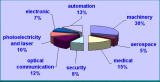 production application rate