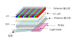 LCD Structure Diagram