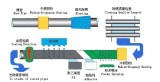 3LPE COATING PROCESS FLOW CHART