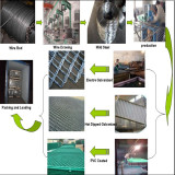 The production process for beautiful grid wire mesh