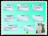 Prodcut process