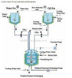 Vacuum emulsifying machine working
