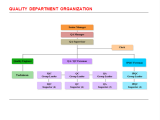 Quality Department Organization