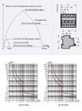tripping trait curve bight etc for circuit breaker