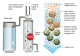 What are anion and cation on water quality effects?
