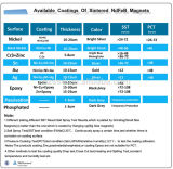Available Coatings of Sintered NdFeB Magnets