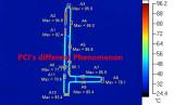 PCI′s Phenomenon when test it