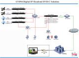 UVINS Digital DVB-C solution IP based