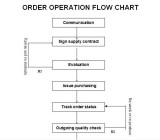 ORDER OPERATION FLOW CHART