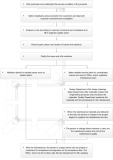 Order Process and Service Flow
