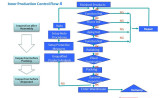 Quality Control-Production line QC