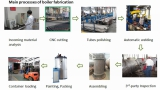 Production Process of Vertical Water Tube Steam Boiler