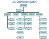 ATC organization structure