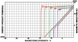 Demagnetization Curve-45M