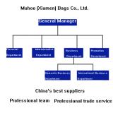Muhoo (Xiamen) Bags Co., Ltd.