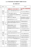 Shandong China Coal Group Selected Into List of 2016 Shandong Key Research&Development Plan Proposed
