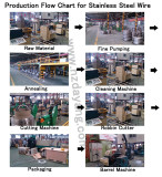 Production Flow Chart for Stainless Steel Wire
