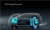 Policies help fuel cells or meet industrialization opportunities