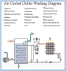 Air cooled chiller working diagram