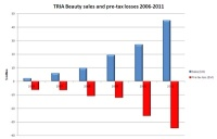 Initial Public Offering of Stock by The Loss-Making TRIA Beauty Postponed
