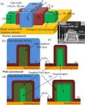 Researchers Have Developed Gallium Nitride (GaN) Fin Field-Effect Transistors (FinFETs)