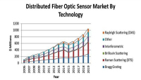 Oil Price Crash Impacts Spend on Fiber Sensors