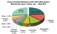 Main Export Catchments of China's The Knitting Machinery