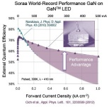 Soraa Developed The Next Generation of Its High External Quantum Efficiency Gan on Gan LED