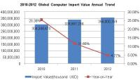 2010-2012 Global Major Import & Export Situation in Computer Industry