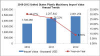 2010-2013 United States Plastic Machinery Import Situation