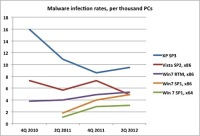 Windows 7's Malware Infection Rate Climbed by as Much as 182% This Year