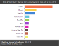 Brick & Tile Industry Buyers' Hot Search Keywords from July to Sep. 2013