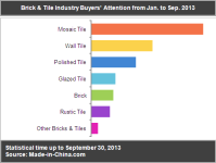 Brick & Tile Industry Buyers' Attention from Jan. to Sep. 2013