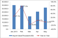 The Importation of Australian Lightings during Jan. – May 2013