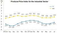 in July 2013, PPI for Manufactured Goods Decreased 2.3 Percent Year-on-Year