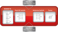 Peregrine Semiconductor Claimed The World's First Reconfigurable RF Front End