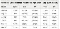 Gintech Energy Has Released Its Financial Results for Third-Quarter 2014