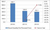 Chinese Bags, Cases & Boxes Industry Export from 2010 to 2012