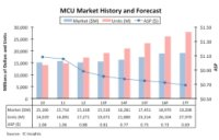 MCU Destroyed by Price Erosion as Competition Intensified in 32-Bit Microcontrollers