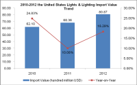 The United States Lights & Lighting (HS: 9405) Import Trend Analysis